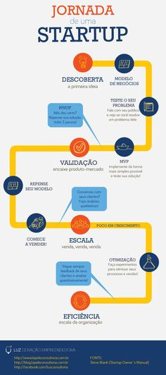 Beginner's Guide For How To Start A Startup [Infographic] Marketing Visual, Marketing Digital, Business Marketing, Content Marketing, Start Me Up, Start Ups, Start Up Business, Business Planning, Battlestar Galactica