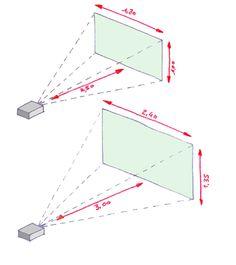 """Où  mettre son home cinéma """" Quelle taille pour l'écran """" Comment optimiser le son et l'image """" Nos conseils pour votre home cinéma..."""