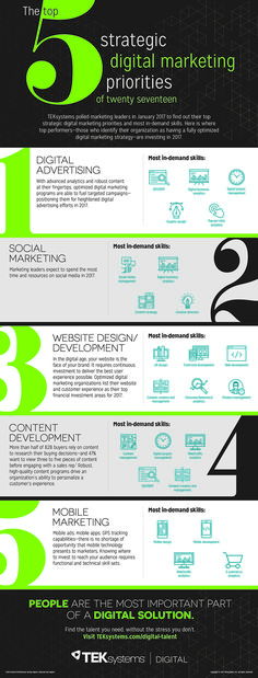 """5 Essential Skills Marketers Need to Succeed This Year [Infographic] (By @HubSpot)"""