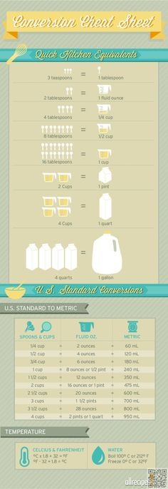 16. #Conversions - 34 Food Infographics to Make You a #Better Technical Cook ... → Food #Technical