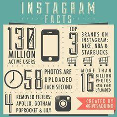 ¿Quién duda del gran papel de Instagram en las redes sociales? Aquí van algunos datos. ¡Buenas noches!