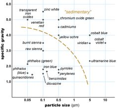 """' """"sedimentary"""" pigments that are either very heavy (hi spec gravity) or v lg. Both attributes reduce the t they can remain in suspension thru buoyancy or the jostling effect of molecular impacts."""""""