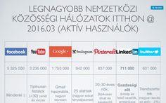 Aktiív közösségi média felhasználók a MediaQ kutatása szerint.