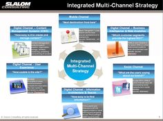 Integrated_Multi_Channel_Strategy