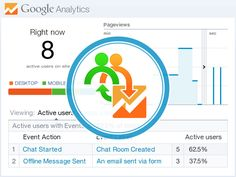 Google Analytics and Provide Support Live Chat integration: http://www.providesupport.com/features/google-analytics-and-live-chat.html #livechatsoftware #livehelp