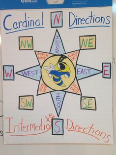 3rd Grade Cardinal Directions Anchor Chart! Feelin' artsy! Fudged a bit on Intermediate but looks cute anyway!