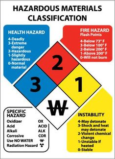 Chemical Hazard ID Classification System, Hazardous Material ID Sign, Rigid Plastic - Each Health And Safety Poster, Safety Posters, Safety Slogans, Emergency Management, Pain Management, Management Logo, Lab Safety, Fire Safety, Hazard Communication