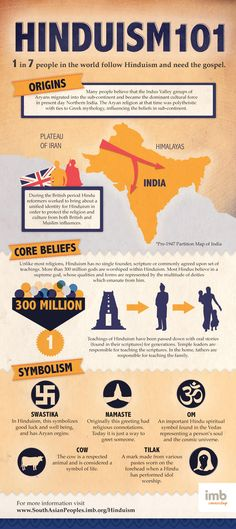Cool graphic that explains Hinduism to give to your non-hindu friends who are curious! |brown girl Magazine