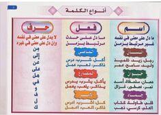 قواعد - أنواع الكلمة Arabic Handwriting, Arabic Phrases, Arabic Text, Learn Arabic Online, Arabic Alphabet For Kids, Arabic Lessons, Islam For Kids, Teaching Grammar, Arabic Language