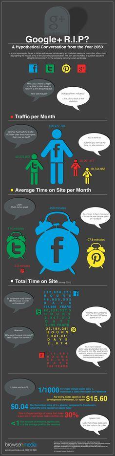 #SocialMedia: Is Google+ A Failure? #Infografic