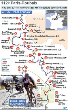#Paris Roubaix 2014 Itinerary - #cycling