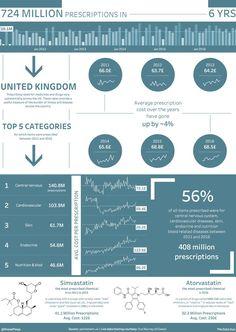 Making Sense of 724 Million UK Prescriptions ~ Data Viz Done Right Best Practice, Has Gone, Data Visualization, Over The Years, Colorful Backgrounds, United Kingdom, Medicine, Design Inspiration, Dashboards