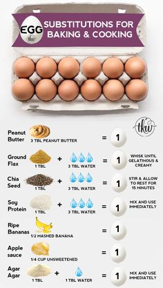 Whether you're egg-free by choice or by allergy here's a trusty Egg Substitution guide for baking and cooking Egg substitute egg substitute for binding egg substitute for baking egg substitute for cooking egg substitute for vegan Egg Substitute For Binding, Egg Substitute In Baking, How To Replace Eggs In A Recipe, Egg Substitute For Cookies, Egg White Substitute, Egg And Grapefruit Diet, Egg Allergy, Egg White Allergy, Egg Diet Plan
