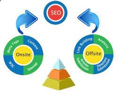 SEO is a process of bringing natural or un-paid traffic of visitors to a website. Flow of this traffic depends upon how search engines (such as Google, Yahoo, Bing) index and rank web pages and other related information.