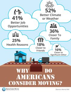 Why Do Americans Consider Moving? [INFOGRAPHIC] |  Keeping Current Matters What is your reason for moving in 2016?