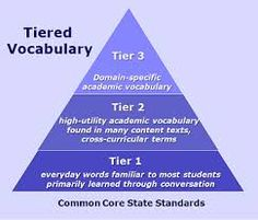 This activity is designed to help you identify the three tiers of vocabulary words, based on the article by Beck and McKeown that you read earlier in this session. You will read an excerpt, identify words that present new vocabulary for your students, and then categorize words by tier in order to focus your teaching. http://www.learner.org/workshops/teachreading35/session2/sec3p2.html