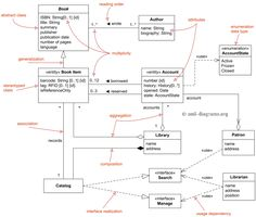 UML class diagram example of the Library Domain Model. in ...