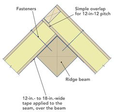 """Sealing seams in a home's thermal envelope is crucial for ensuring airtightness. Houses built with structural insulated panels (SIPs) require unique methods of air-sealing, which senior editor Martin Holladay describes in this issue's """"Energy-Smart Details."""" Sealing a simple seam requires a combination of spray foam, caulk, and acrylic-based tape. Holladay also describes how to seal the seam when SIP panels used on a roof come together at a wide beam, and when they come toge..."""