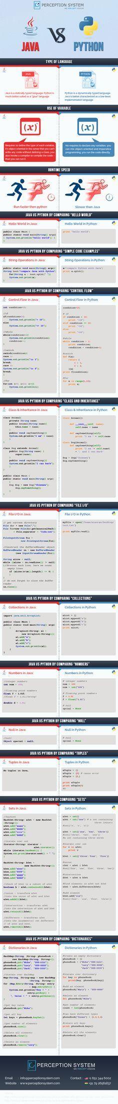 Interesante infografía comparativa entre los lenguajes de programación Java y…