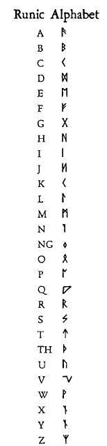 I like how this one includes non-common runes. Like, there are a few runes that don't usually have translations in our alphabet, but you can't tell which ones they are by looking at this. Writing Tips, Writing Prompts, Magick, Witchcraft, Book Of Shadows, Spelling, Tatoos, Coding, Letters