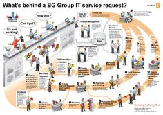 ITIL service desk management #model