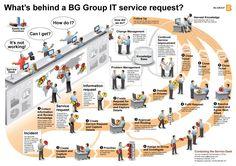 ITIL service desk management #model