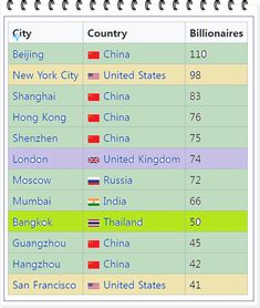 Shenzhen China, Beijing China, London United Kingdom, Hangzhou, Moscow Russia, Bangkok Thailand, London England, New York, Shanghai