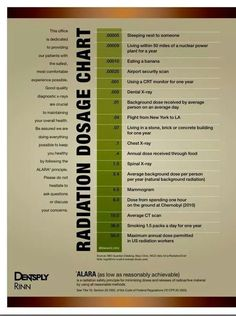 Dental X Ray Radiation Safety Comparison Chart Rdh Love