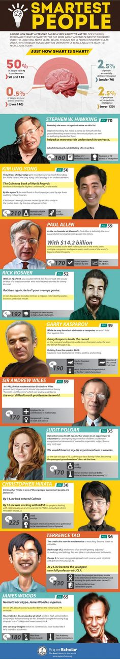 10 people with the highest IQ in the world (Infographic) | ScienceDump ---  Amazing that James Wood has a higher IQ than Stephen Hawking