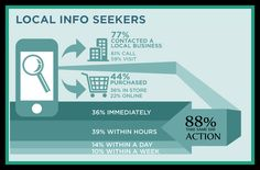 How local information seekers are using Mobile search and what they do with the information.