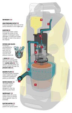 Αναρωτηθήκατε ποτέ πώς δουλεύει ένα πλυστικό μηχάνημα; Ρίξτε μια ματιά σε αυτό το κινούμενο infographic. Water Flow, Pumping