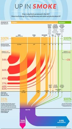 Infographic showing how much energy is lost in producing the UK's electricity