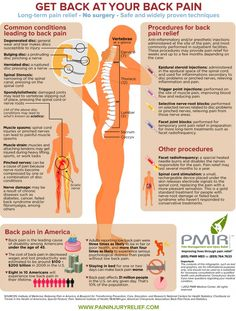 Get Back at your back pain. Long term pain relief-No Surgery-Safe and widely proven techniques. lower back pain anatomy Lower Back Pain Causes, Middle Back Pain, Back Relief, Back Pain Remedies, Degenerative Disc Disease, Spine Health, Spinal Stenosis, Back Pain Exercises, Stretches