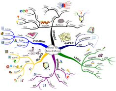 Mind Maps 456482112232009620 - how to mind map Source by vanote Mind Map Art, Kreative Mindmap, Mind Map Download, Mind Maping, Meta Learning, Tony Buzan, Mind Mapping Software, Mind Map Design, Mind Map Template