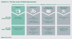 "BCG on ""The Key Levers of R&D Improvement"""