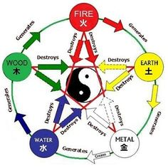 fengshuimastertay.com wp-content uploads 2014 12 Chinese-Five-Elements-modified1.jpg