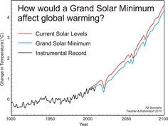 "You may have seen articles on a coming solar ""Maunder"" minimum in 2025. What does that mean for the climate? A possible short term delay or slow down of warming and possible regional cooling in North America, but it will not stop the long term trend of increasing temperatures due to greenhouse gases. http://www.skepticalscience.com/grand-solar-minimum-barely-dent-AGW.html"
