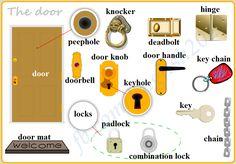 Forum | ________ Learn English | Fluent LandEnglish Vocabulary: The Door | Fluent Land