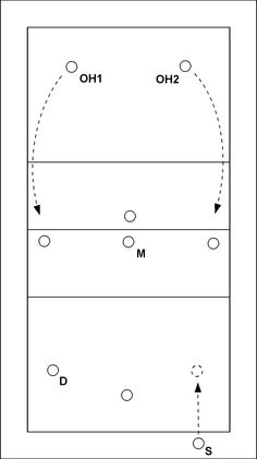 Volleyball drill: Middle blocker takes over the set II - Setter S of team A serves and takes his position on the court. Team B spikes on position 2 or 4. If S defends the spike, M takes over the set. If someone else defends the spike, S penetrates and se...