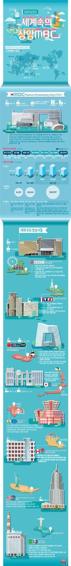 한눈에 보는 상암 MBC 신사옥과 세계의 유명 방송사들에 관한 인포그래픽