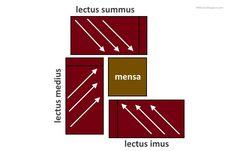 Ideales römisches Triclinium-Arrangement --- Ideal roman triclinium arrangement
