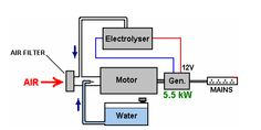 Simple Free-Energy Devices - Running a Generator on Water Battery Generator, Diy Generator, Homemade Generator, Hho Gas, Electronic Circuit Projects, Water Energy, Motor Works, Alternative Energy, Running