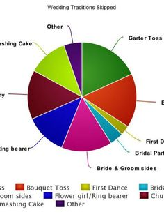 Over 100 Brides polled and asked which wedding traditions they skipped!