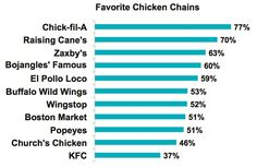 20 Best Chick-fil-A Corporation Board images in 2017