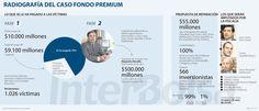 Las 'cabezas' del Fondo Premium podrían pagar hasta 20 años de cárcel