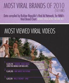 Speaking of viral videos...