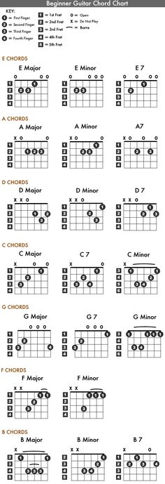 Guitar Chord Charts Poster Has The Seven Basic Guitar Chords With