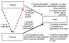 Organigrama sobre la Clase invertida. #Educacion #Claseinvertida