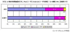 医療機関におけるタブレット端末・スマートフォンの利用実態調査