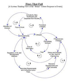 Causal loop diagrams a powerful systems thinking problem solving fixes that fail ccuart